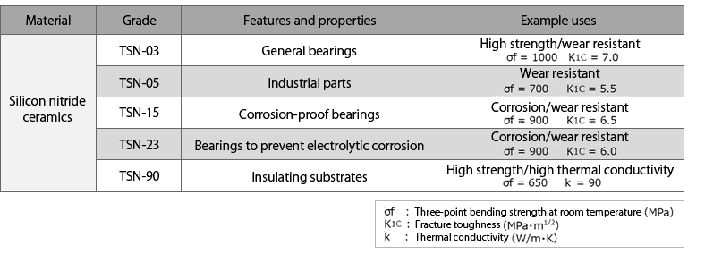 Material Grade Features and properties Example uses