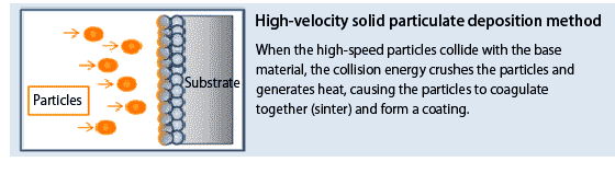High-velocity solid particulate deposition method