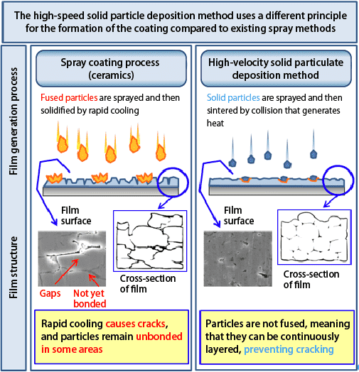 The high-speed solid particle deposition method uses a different principle